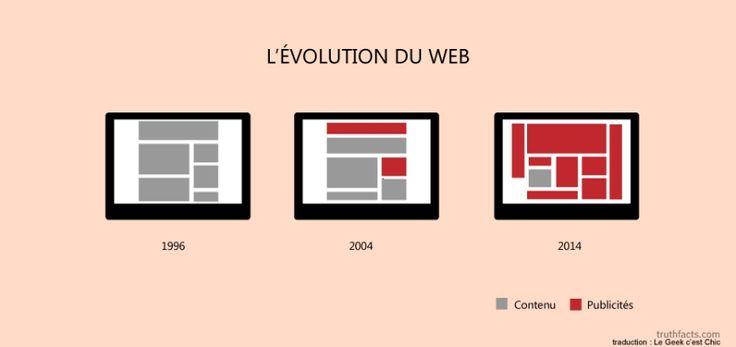 L'évolution du web ...