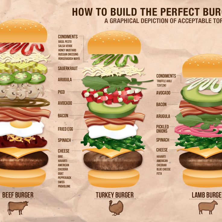 how to build the perfect burger a graphical depiction of. Black Bedroom Furniture Sets. Home Design Ideas