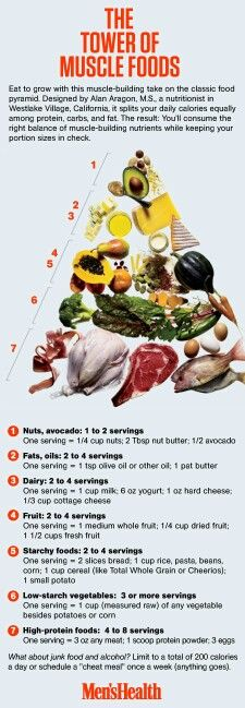 The Tower of Muscle Foods Eat to grow with this muscle-building take on the classic food pyramid