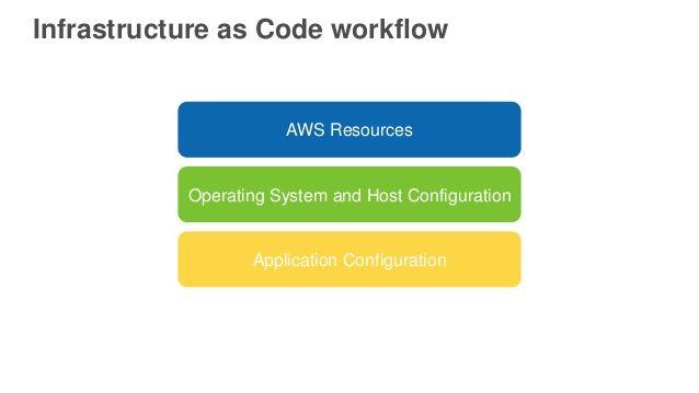 Cloudform Workflow