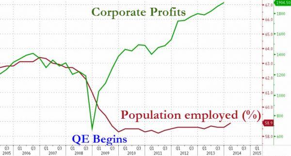 Bernanke said: QE didn't favour Wall Street over Main Steer. Good joke bro!