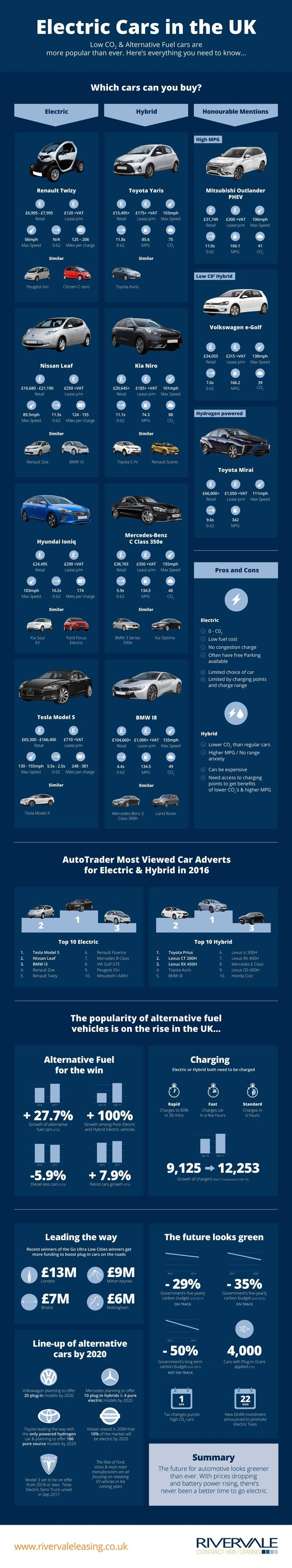 The 19 Best General Images On Pinterest Learning Behavior And Diagrams Dragon School Of Motoring Electric Cars In Uk Infographic