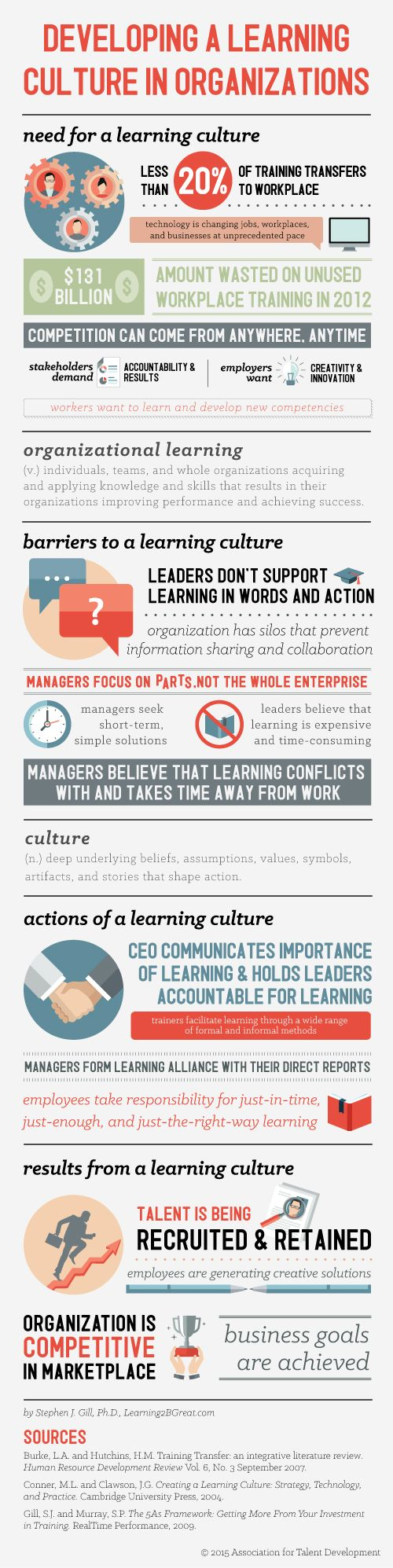Developing a Learning Culture Infographic Why do organizations even need learning?