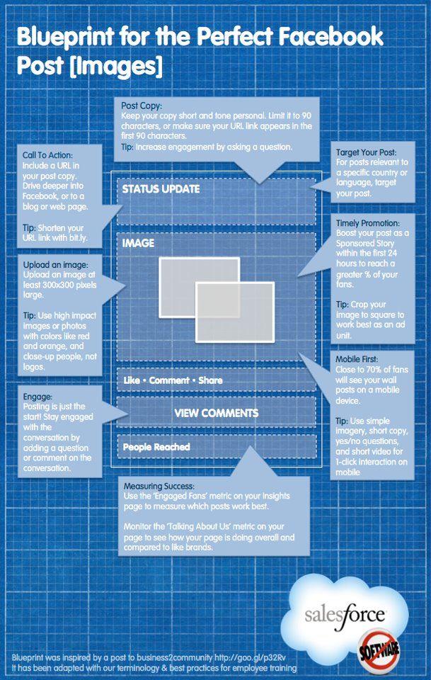 95 best Marketing infographics images on Pinterest Info graphics - copy exchange blueprint application
