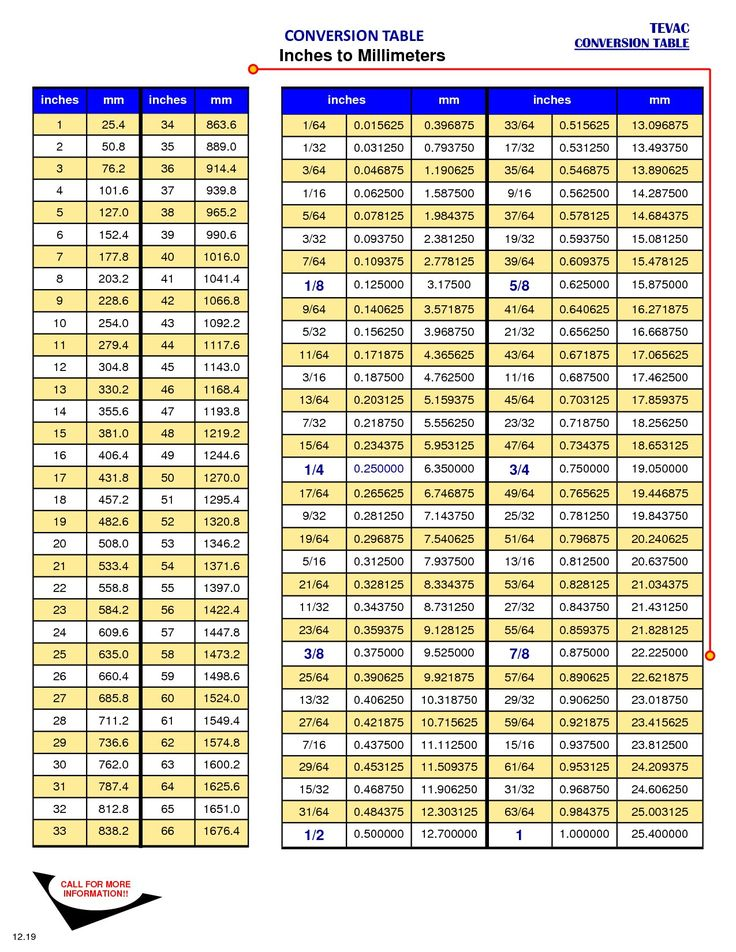 Metric Conversion Diagram Popular Millimeters To Inches Mm To In Conversion Chart For Length Free Diagram Template Thiết Kế