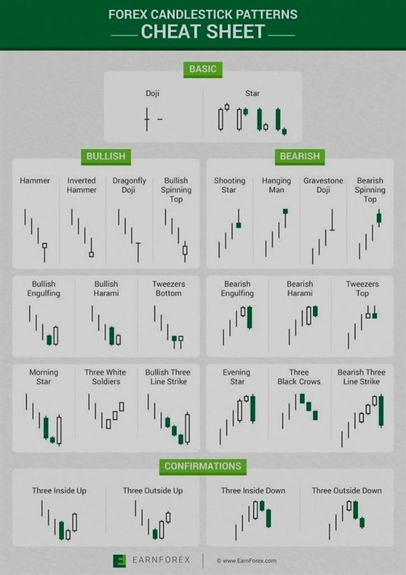Currency Trading Tips And Tricks For Traders Candlestick Chart