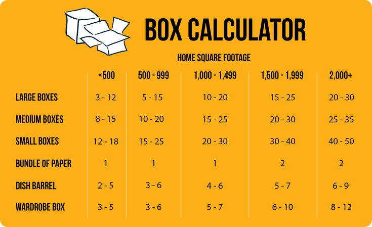 This awesome chart can help you estimate how many of each type of box you'll need for your move! #Boxes #Moving