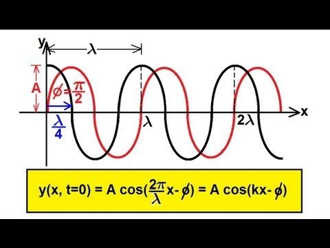 Physics - Mechanics: Mechanical Waves (6 of 21) Finding Wave Eq. (with Phase Difference)