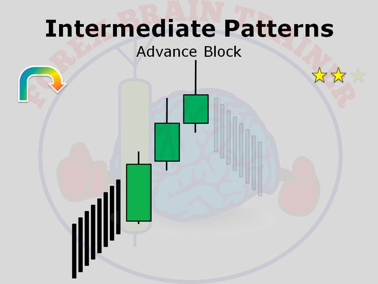 Forex advanced patterns