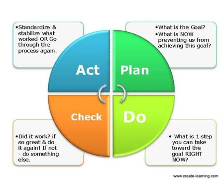 Best Images About Pdca On   Purpose Activities And