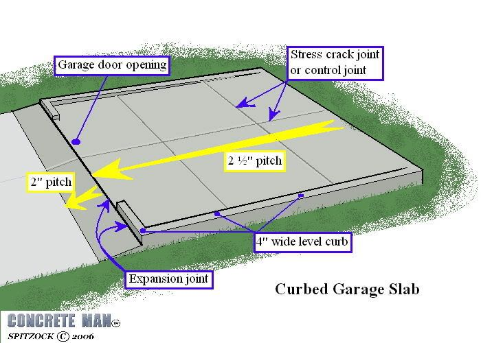 Slab On Grade Attached Garage At Apron Google Search