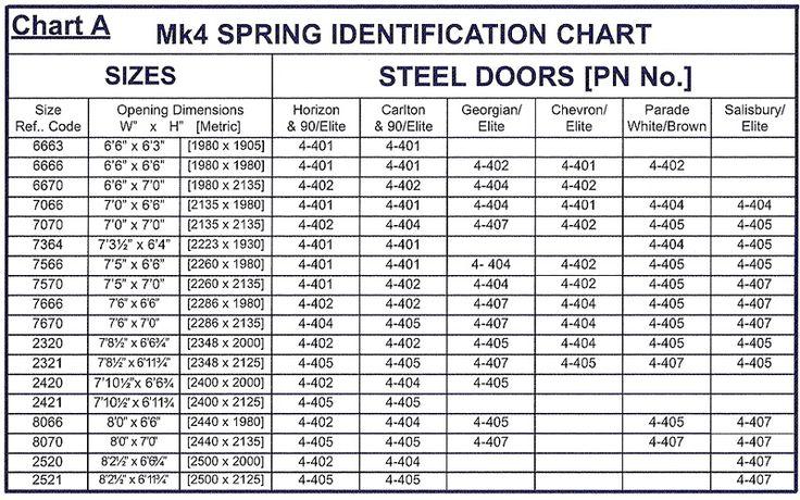 Garage door spring chart 1