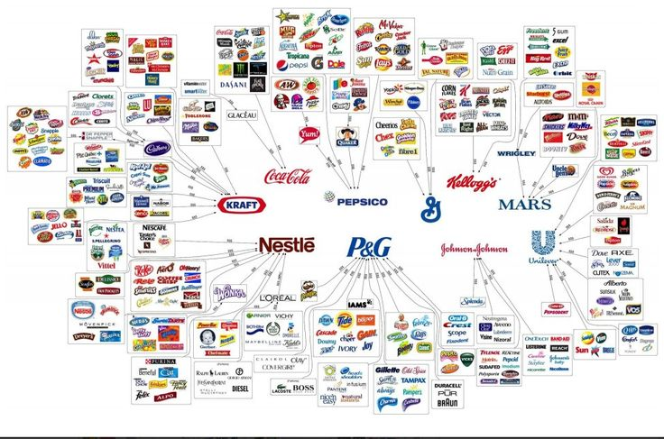 Brands and Companies
