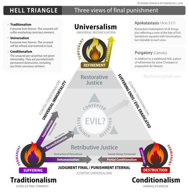 """""""Rethinking Hell: The First Argument"""" by Scot McKnight"""