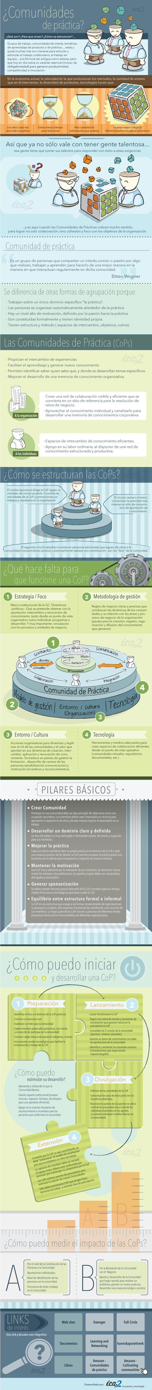 Comunidades de Práctica #CoPs #infografia
