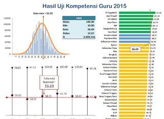 UKG 2016, Standar Minimal Nilai 65 - Info Guru dan Kepegawaian