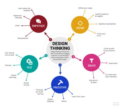 Image result for blank creative mind map
