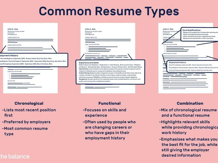Resume Summary Vs Objective Luxury Different Resume Types
