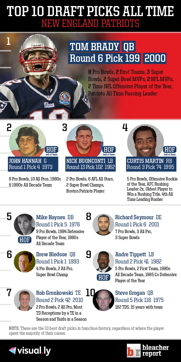 Check out the top 10 New England Patriots draft picks of all time!
