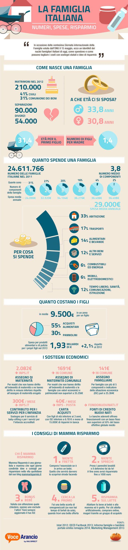 LA FAMIGLIA ITALIANA: NUMERI, SPESE, RISPARMIO