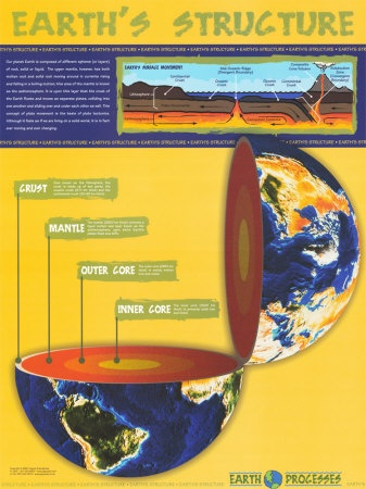 I love this visual! I think it would be great to give each student this poster to use for reference. To follow up, we could make our own poster similar to show understanding of the layers of Earth.