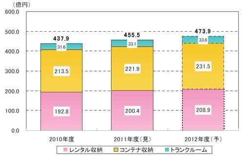 オフィスビルの空室ビジネスが活発に 市場規模は473億9,000万円まで拡大予想(2012:レンタル収納208.9億、コンテナ収納231.5億、トランクルーム33.6億):MONEYzine2012年調査 20140501