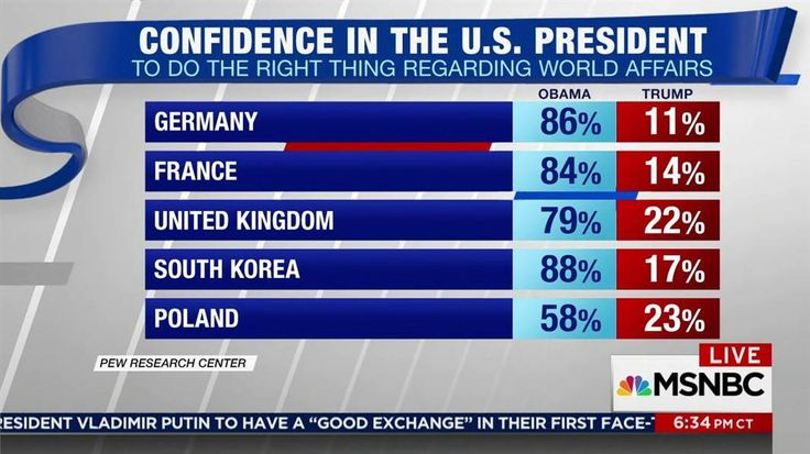 A Pew Research poll of 37 nations showed President Obama got much higher ratings on the world stage than Trump does today.