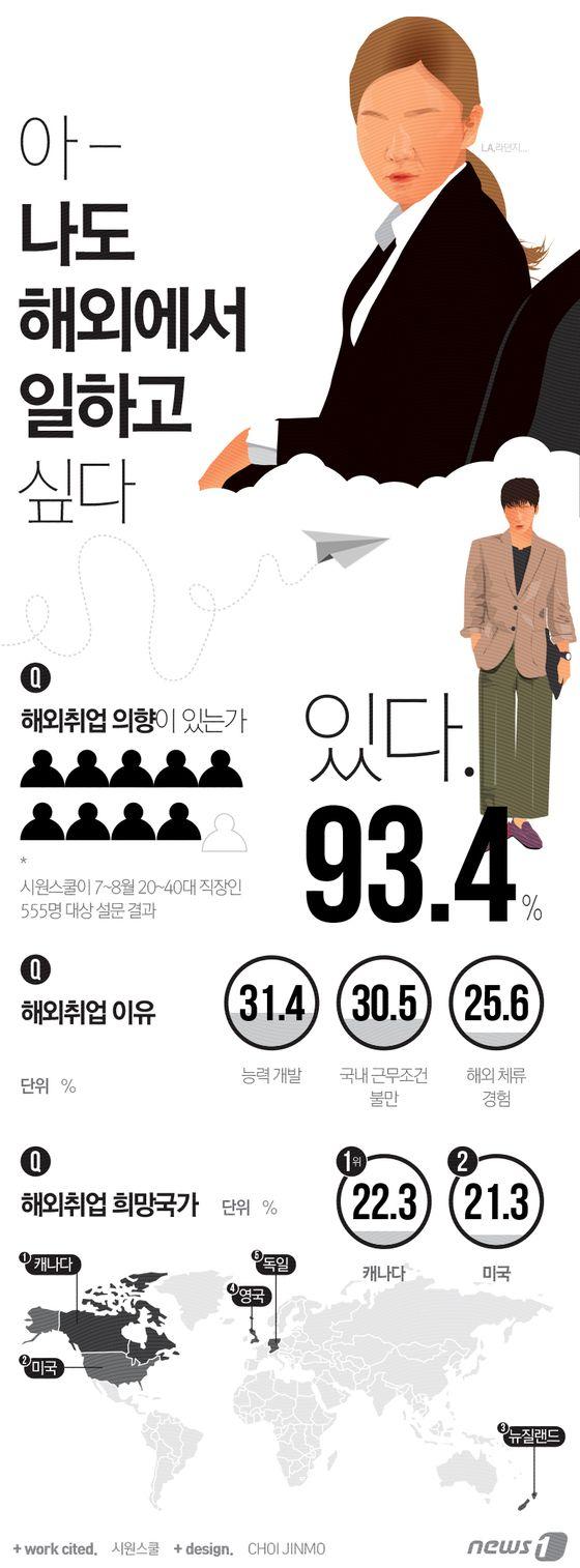 [그래픽뉴스]20~40대 직장인 10명 중 9명 해외취업 희망