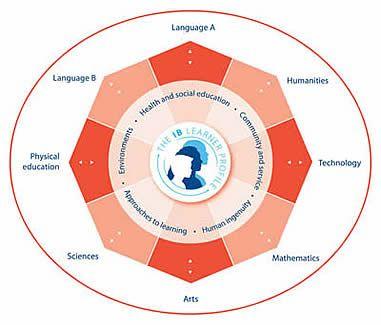 ADA MERRITT K-8 CENTER-MYP IB learner profile activities for parents