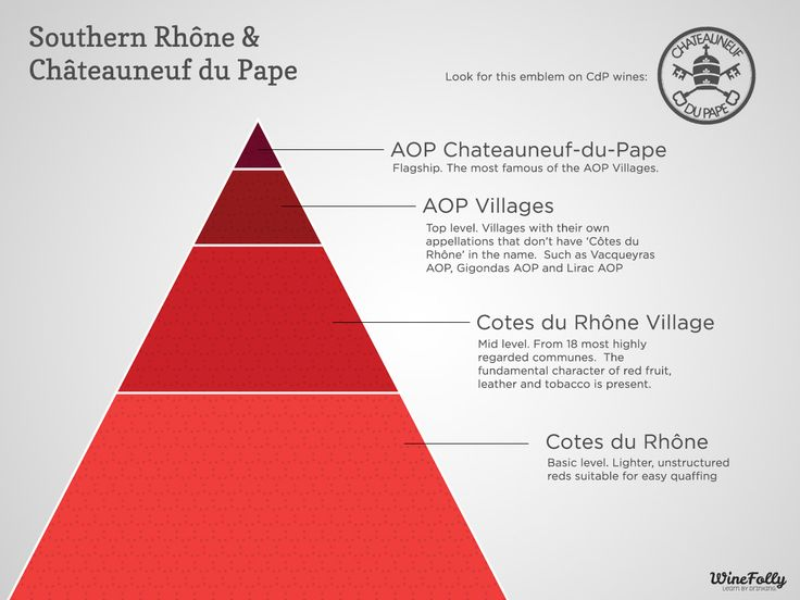 """[infographic] """"A hierarchy of Southern Rhône Wine & Châteauneuf-du-Pape"""" Mar-2014 by Winefoly.com"""