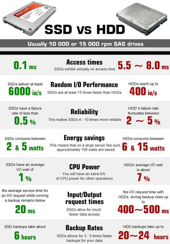 What are the advantages of a Solid State Drive (SSD)? #ssd #hdd #speed #computer #NVMe #M.2