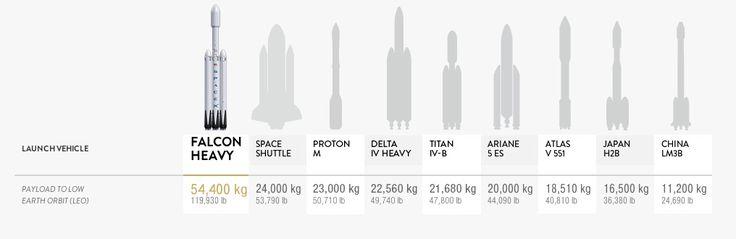 Falcon Heavy | SpaceX