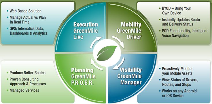 GreenMile Mobile Asset Management - The GreenMile suite of modules is designed to help companies effectively manage their mobile assets; improve customer service levels, and lower logistics costs.It's a SaaS – based fleet management software for private fleet companies
