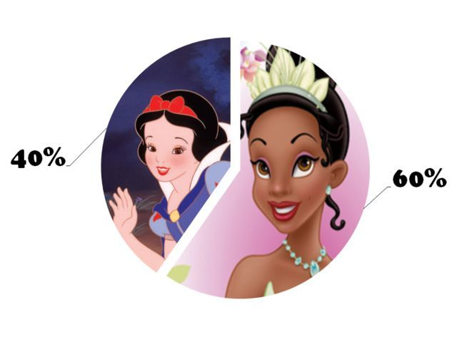 Apparently I'm 60% Tiana and 40% Snow White... I never would of guessed I was similar to ether one of those but the description was accurate.