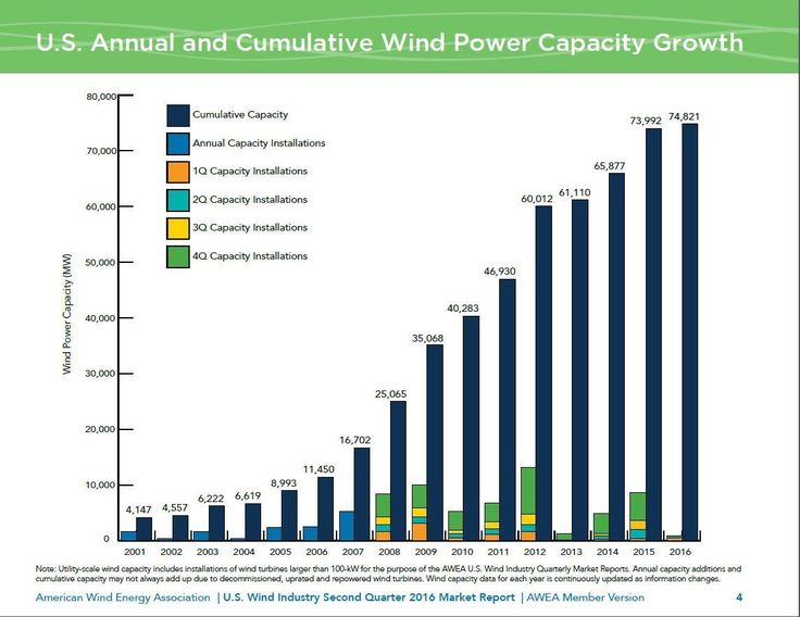 Wind power has crossed a significant milestone in the US
