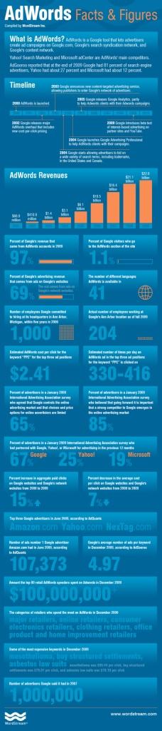 ppc infografic