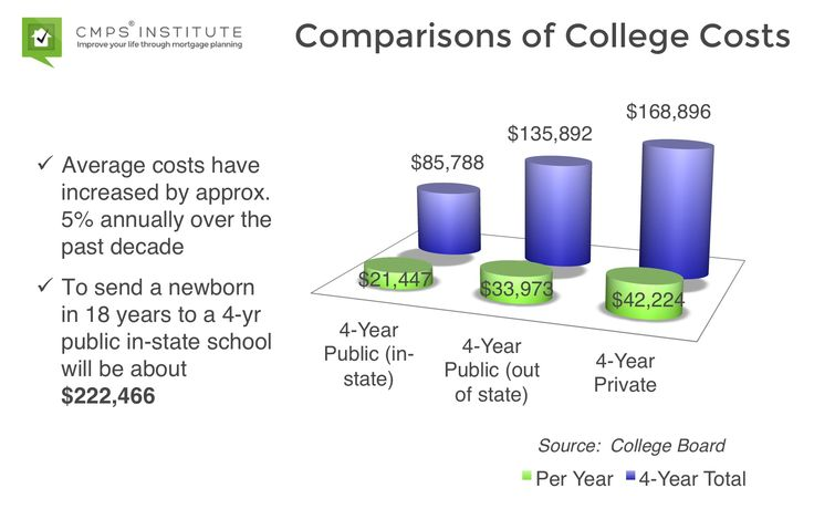 How much does college cost these days college costs