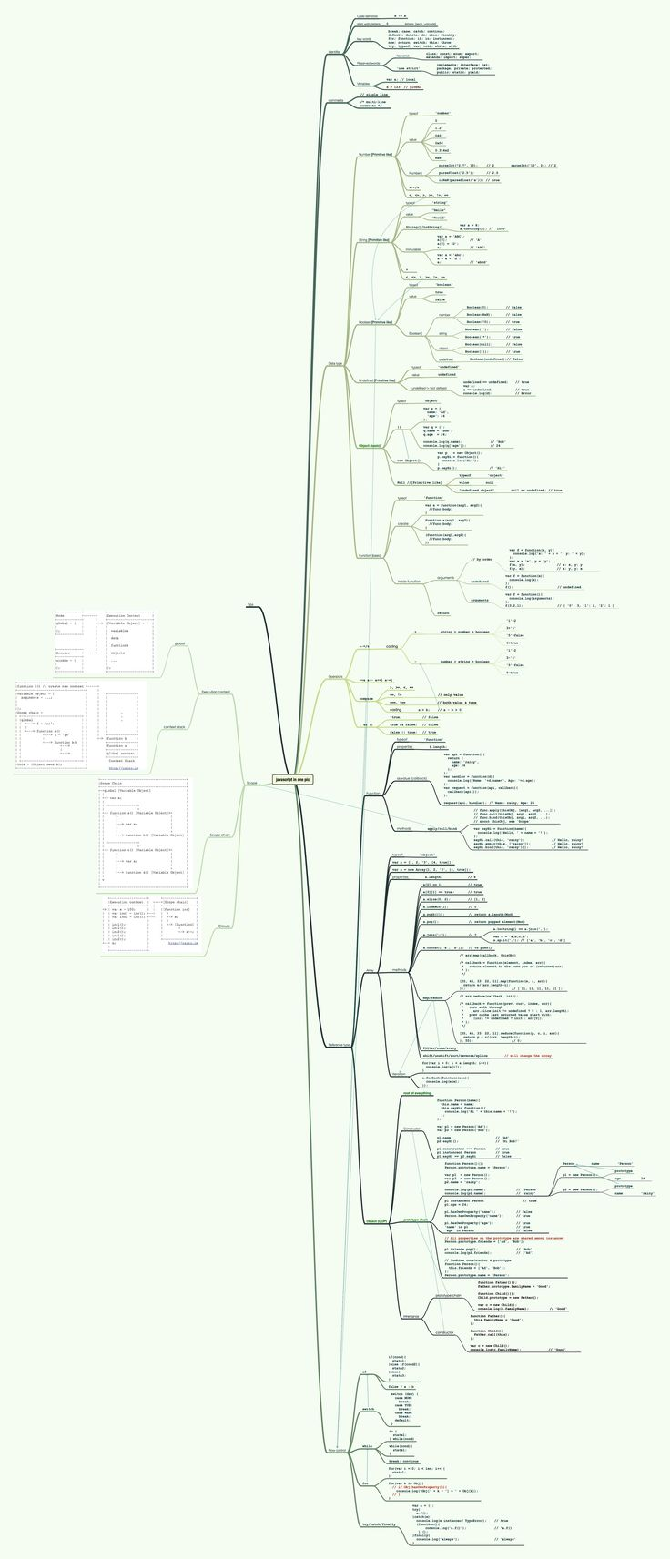 A developer named Yusheng has created an amazing infographic that shows the entire JavaScript language syntax into one single image.