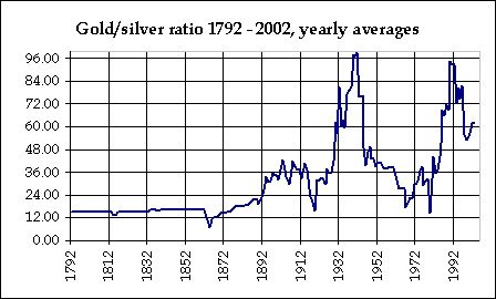 Gold Silver Historical Ratio