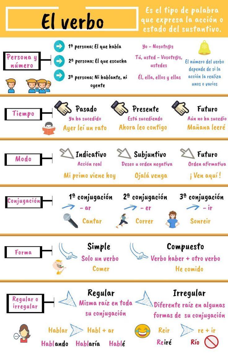 129 best ELE: gramática (verbos y sus tiempos) images on