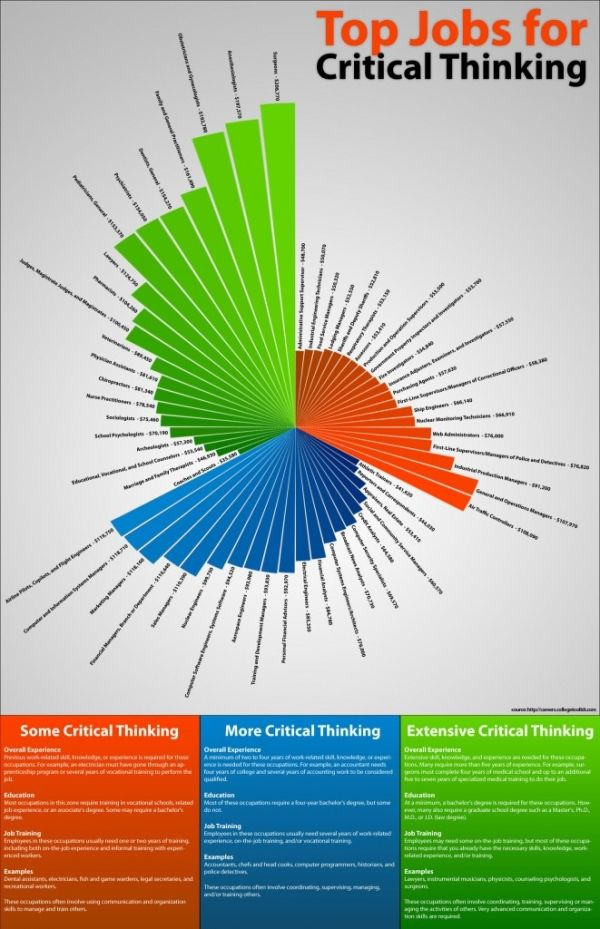 The Top Jobs for Critical Thinking