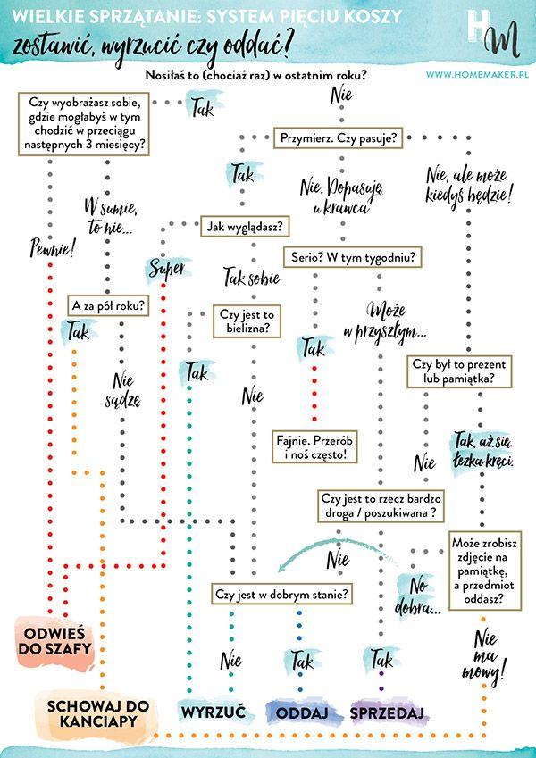 Jak zrobić porządek w szafie z ubraniami? Ten schemat Ci pomoże! | homemaker.pl @homemakerPL