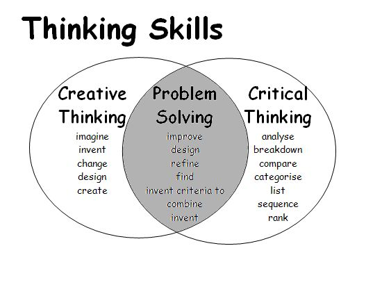 critical thinking and creative problem solving