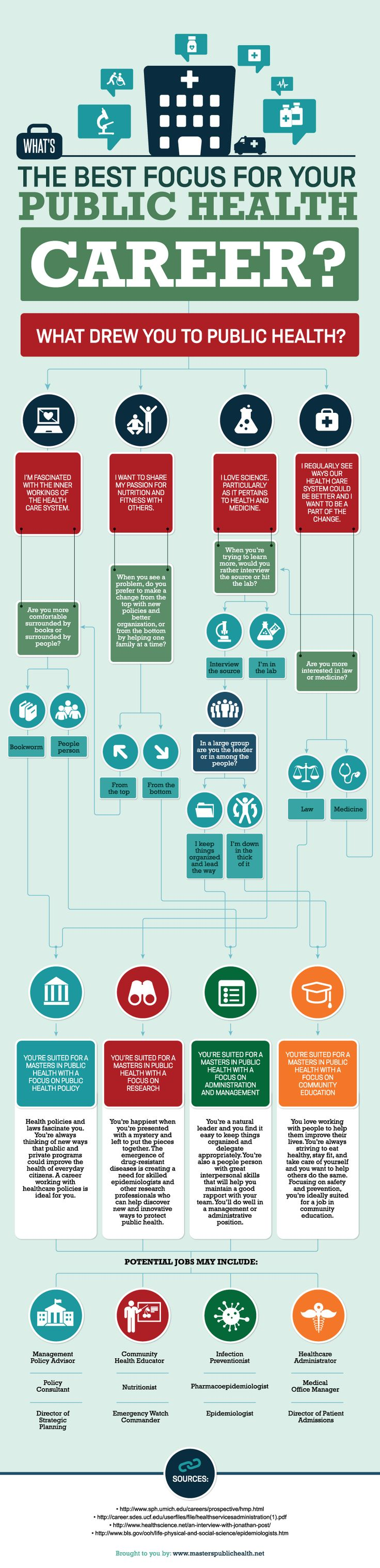 administrative objective for resume%0A What u    s the Best Focus For Your Public Health Career   carrer  health   infographic