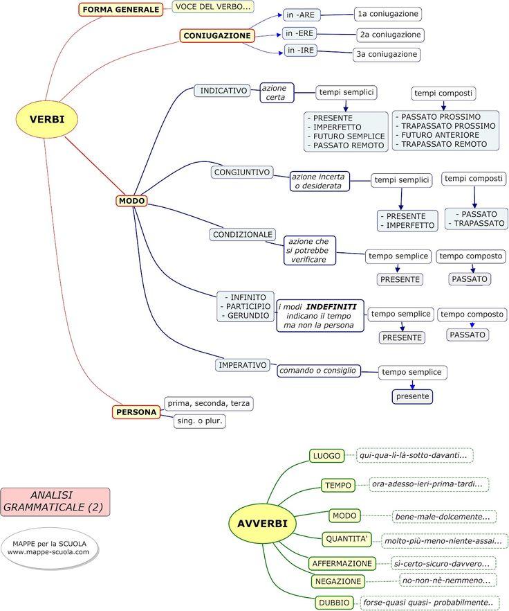 analisi grammaticale : verbi e avverbi - mappe-scuola.