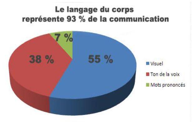 Cours de la communication non verbale