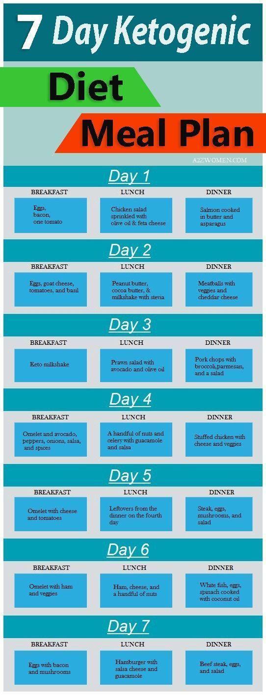 7-tägiger ketogener Diätplan – #7tägiger #Diätplan #Ketogener