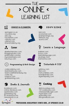 The Ultimate List of Online Learning Infographic