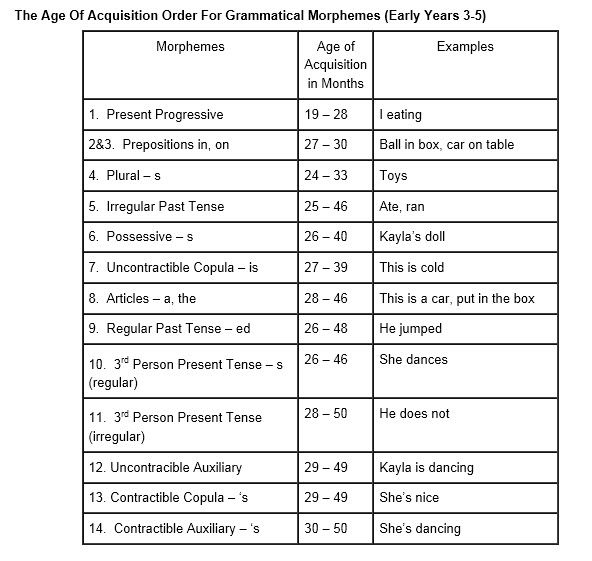 The Age of Acquisition Order for Grammatical Morphemes (Early Years 3-5)