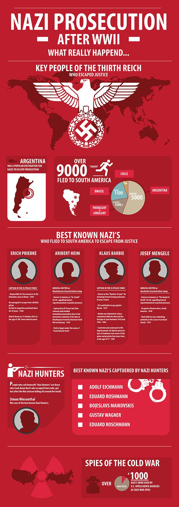 This is an infographic about the Nazi Prosecution after World War II Made by: Martijn Fabrie (Behancé)